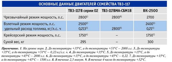 семейства ТВ3-117.