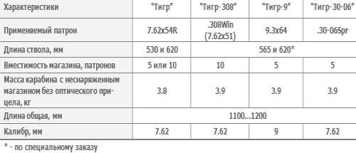 Карабин охотничий самозарядный «Тигр», «Тигр-308», «Тигр-9», «Тигр-30-06»