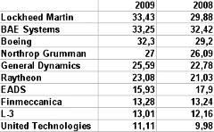 Топ-10. Продажи в миллиардах долларов. Источник: SIPRI.