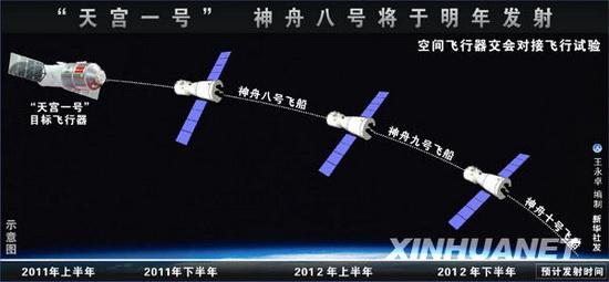 """Китайский космический аппарат """"Тяньгун-1"""" (""""Небесный дворец-1"""")."""