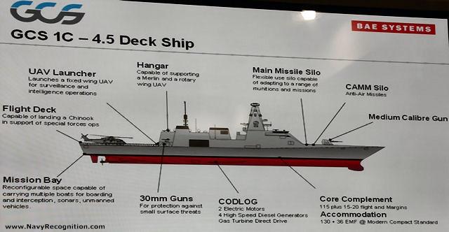 Фрегат Type 26 компании BAE Systems – Global Combat Ship. Источник: BAE Systems.