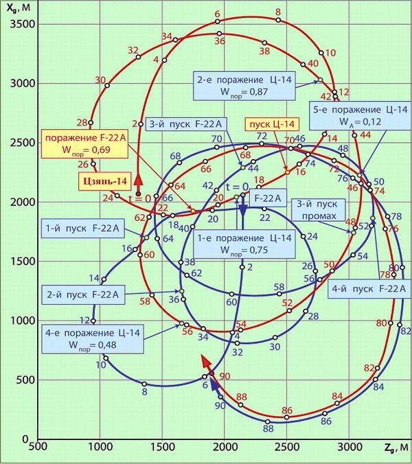 Китайский многоцелевой истребитель 4-го поколения, может быть сравним с Су-30, F-15, ЕF2000 «Тайфун»