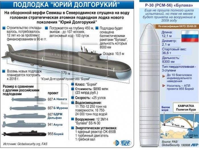 Ракетный подводный крейсер тактического назначения «Юрий Долгорукий»