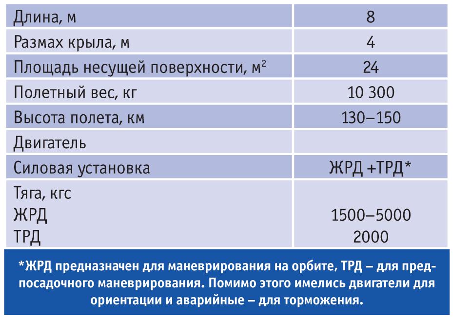 Характеристики ВКС «Спираль». Источник: журнал «Авиапанорама» №4-2012.