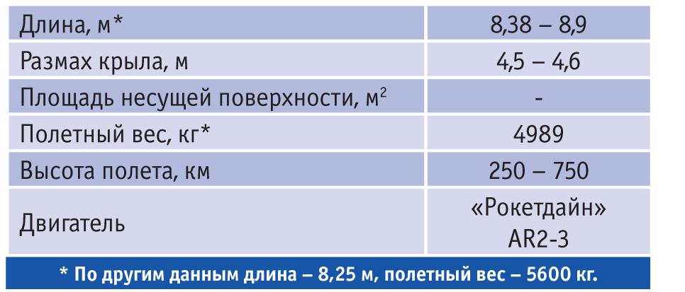 Характеристики беспилотного орбитального корабля X-37B. Источник: журнал «Авиапанорама» №4-2012.