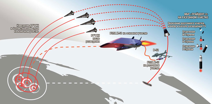 """Траектории МБР """"Трайдент 2"""" и ГЗЛА X-51. Источник: Военно-промышленный курьер."""