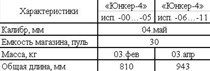 Винтовка пневматическая газобаллонная «Юнкер-4»