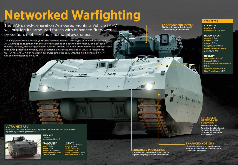 Инфографика о перспективной сингапурской боевой машине пехоты.