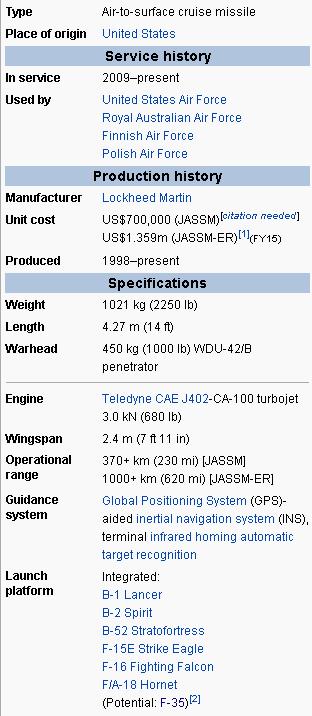 Характеристики КР AGM-158  JASSM.