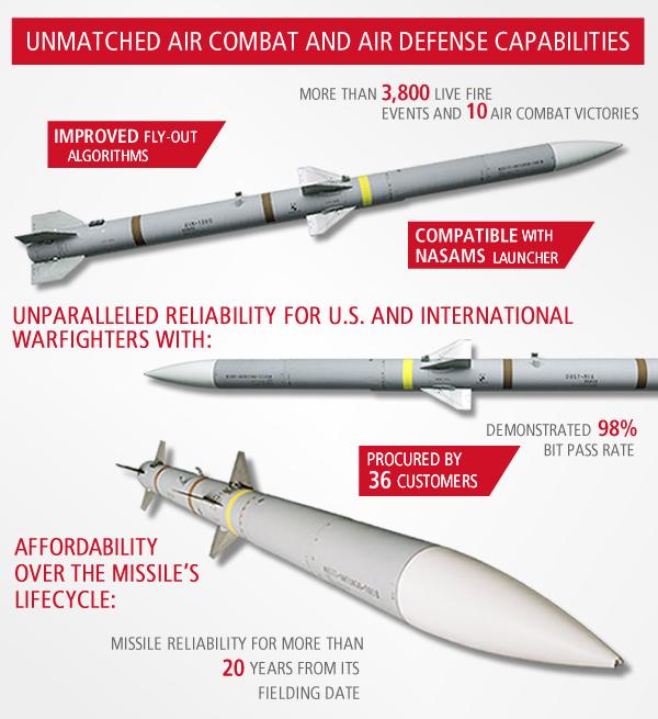 Ракета воздушного боя AIM-120 AMRAAM.