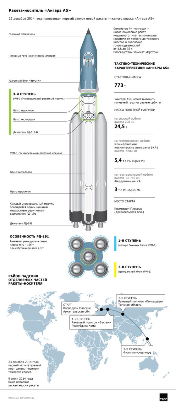 стоимость разработки ракеты ангара