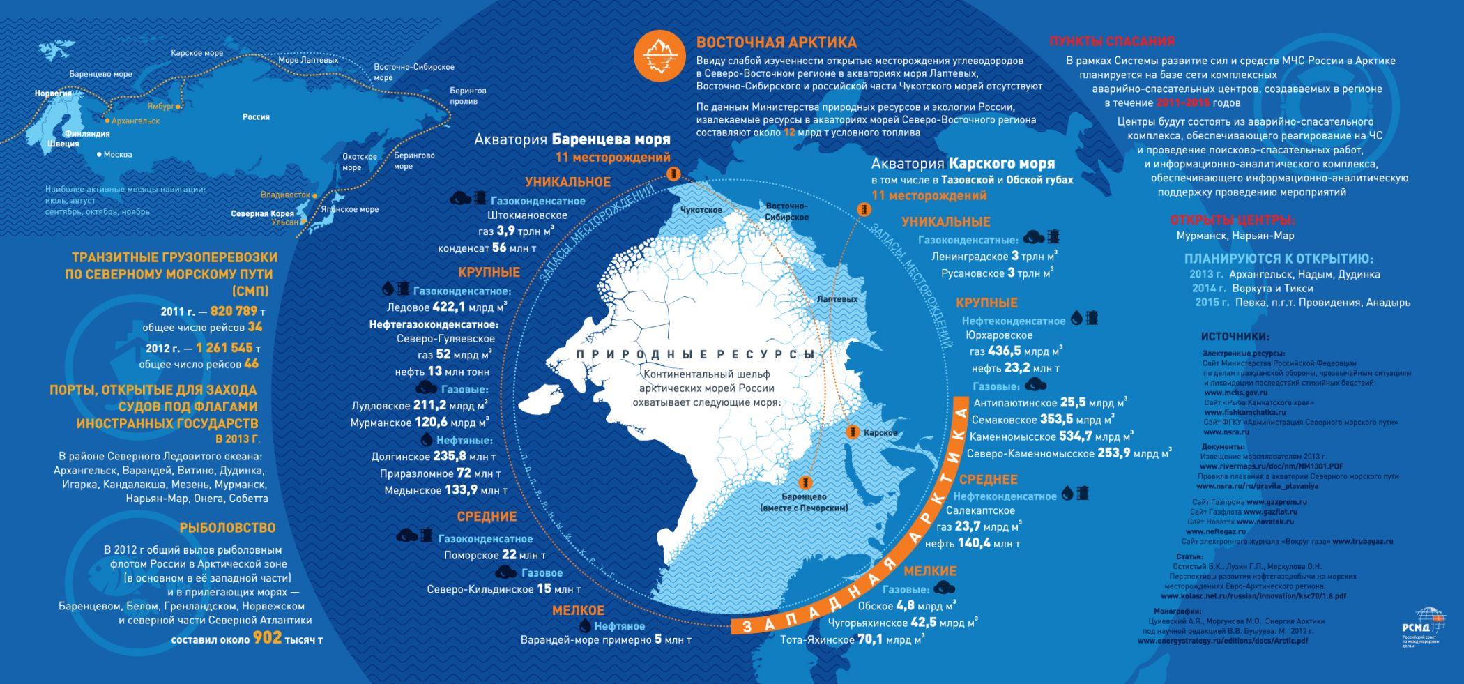 Природные ресурсы Арктики.  Инфографика РСМД.