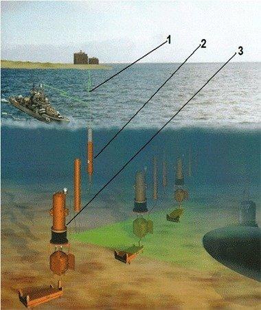 подводная лодка система обнаружения