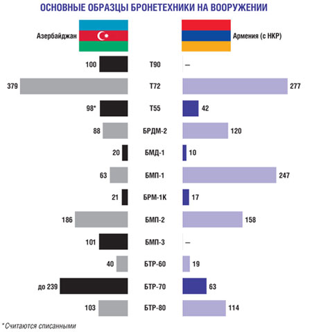 Бронетехника Армении и Азербайджана.