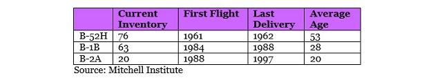 Данные по бомбардировщикам B-52H, B-1B, B-2A.