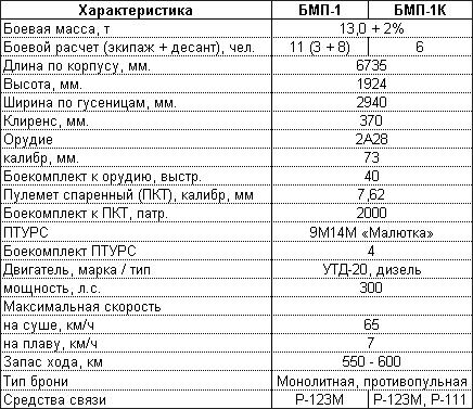 Боевая машина пехоты БМП-1, БМП-1К