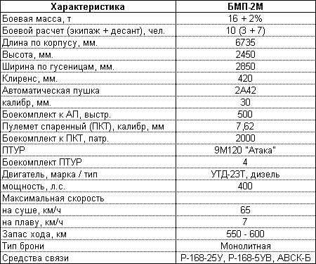 "Боевая машина пехоты БМП-2М ""Бережок"""