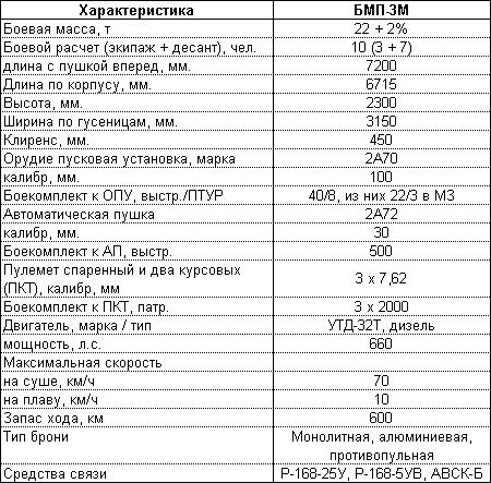 "Боевая машина пехоты БМП-3М ""Каркас-2"""