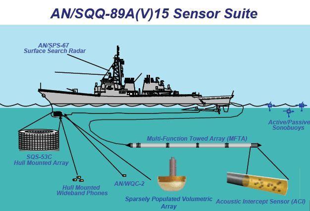Боевой гидроакустический комплекс AN / SQQ-89A (V)