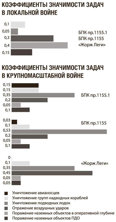 Коэффициенты значимости БПК пр. 1155 и Жорж Леги