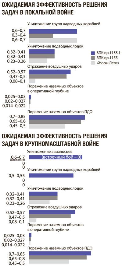 Эффективность БПК пр. 1155 и Жорж Леги