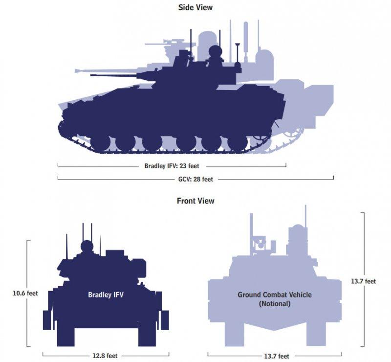 Размеры БМП Bradley и GCV, апрель 2013 г.