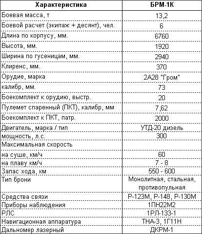 Боевая разведывательная машина БРМ-1К