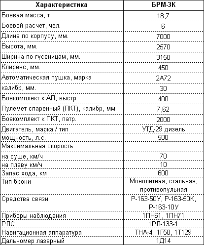 "Боевая разведывательная машина БРМ-3К ""Рысь"""