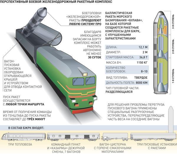 bzhrk-1480836480.t Ракетный поезд -действительно ли Россия прекратила его разработку? Анализ - прогноз Защита Отечества Люди, факты, мнения