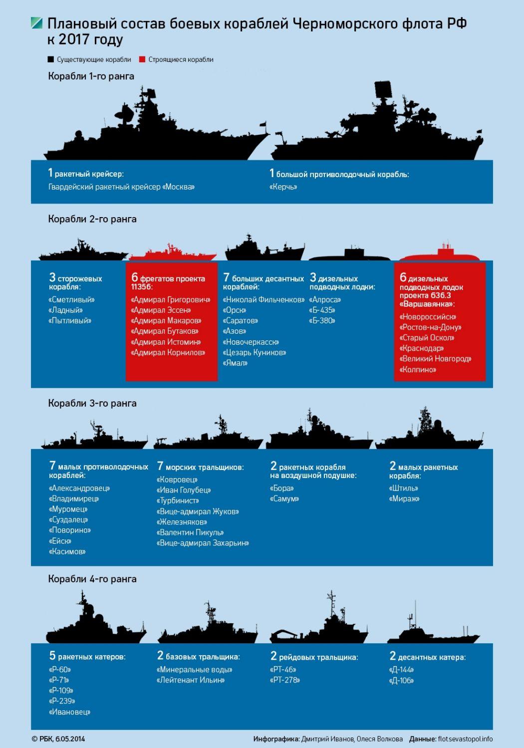 Новейшие корабли поступившие для вмф россии в 2017 году