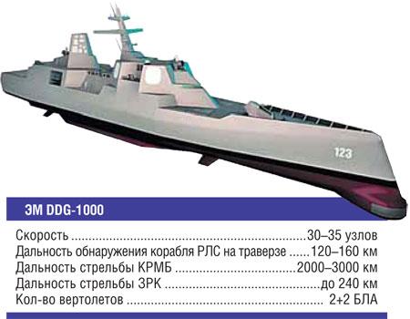 Характеристики эсминца типа «Зумвольт» (Zumwalt)