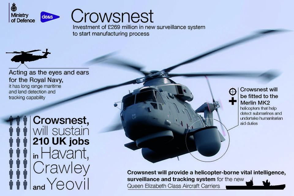 """ДРЛО Crowsnest (""""Воронье гнездо"""") для оснащения авиагруппы британского авианосца Queen Elizabeth"""