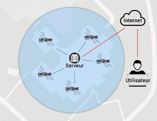 Принципиальная схема работы системы DroneJack