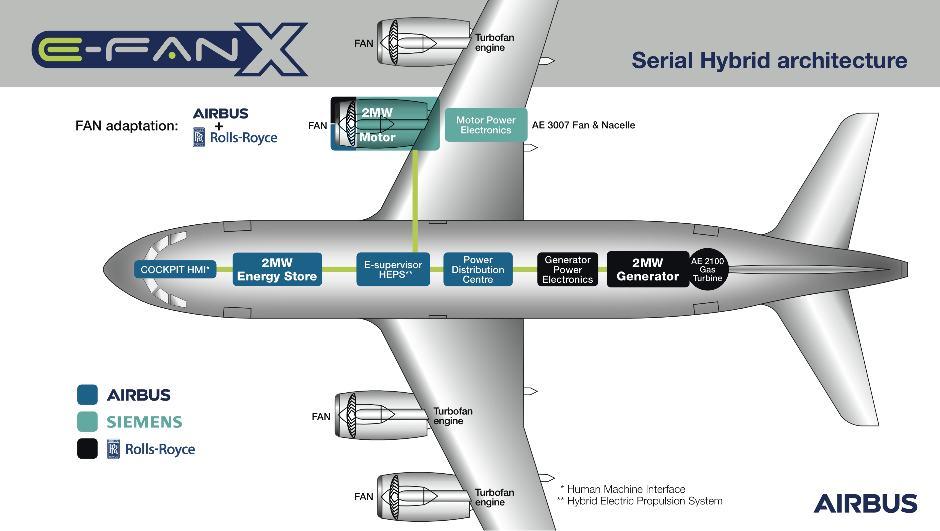 Концептуальная схема самолета-демонстратора электродвижения E-Fan X разработки компаний Airbus, Rolls-Royce и Siemens.