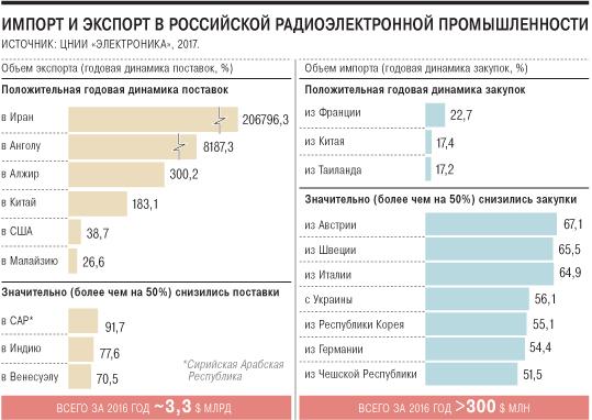 Импорт и экспорт российской электроники