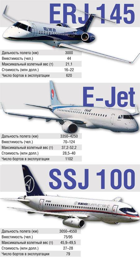 Самолеты ERJ-145, E-Jet, SSJ-100.
