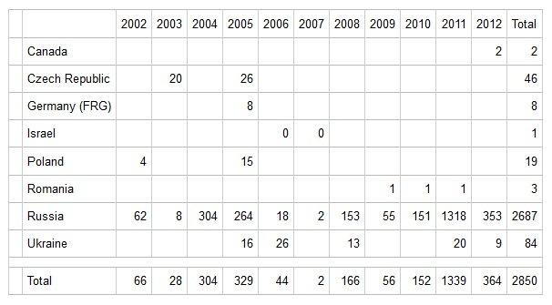 Распределение поставок во Вьетнам по странам-производителям. Данные SIPRI.