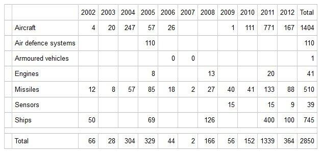 Распределение поставок во Вьетнам по классам вооружения и техники. Данные SIPRI.