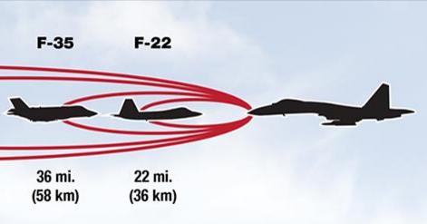 Дистанция обнаружения истребителей F-22 и F-35
