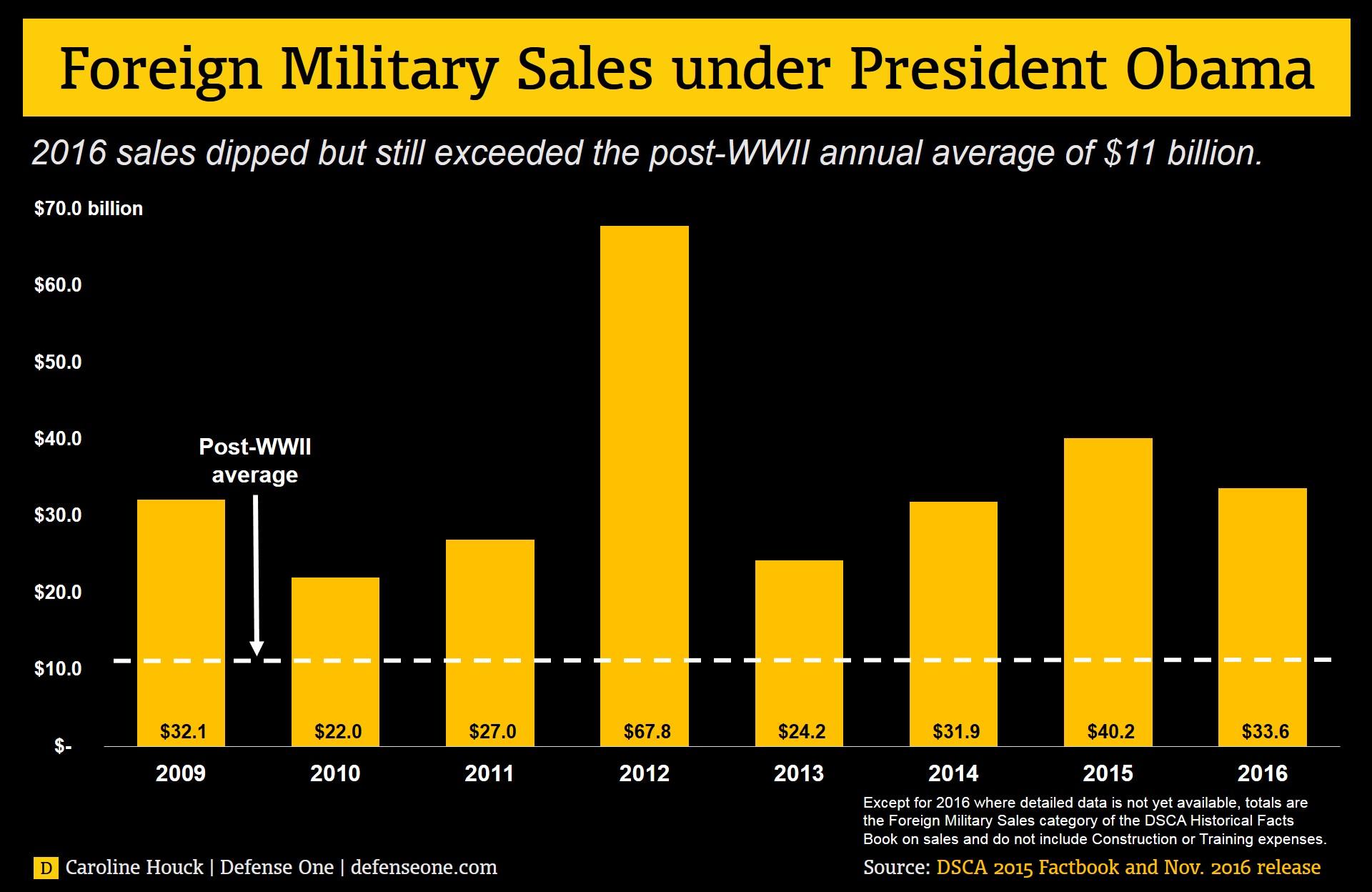 Показатели заключенных соглашений по линии Foreign Military Sales (FMS) при президентстве Барака Обамы, 2009-2016 гг.