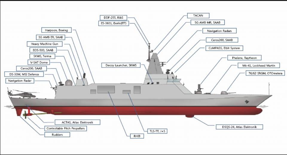 Облик и вооружение построенного южнокорейской судостроительной корпорацией Daewoo Shipbuilding & Marine Engineering (DSME) для ВМС Таиланда фрегата Tachin проекта DW3000.