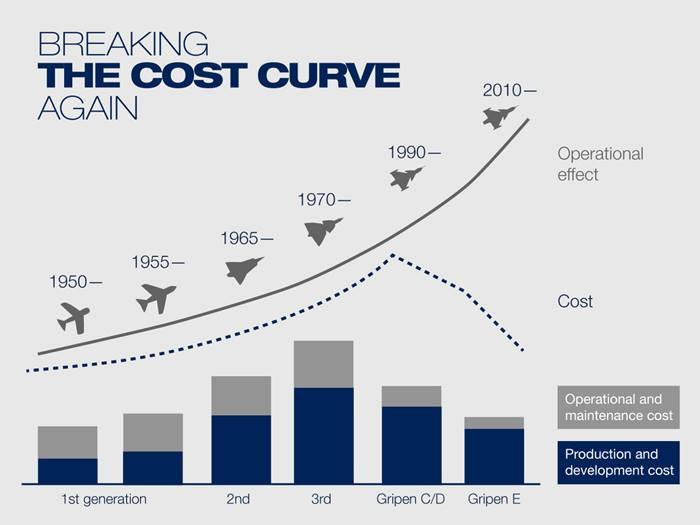 Стоимость разработки/производства и оперативно/технического обслуживания истребителей.