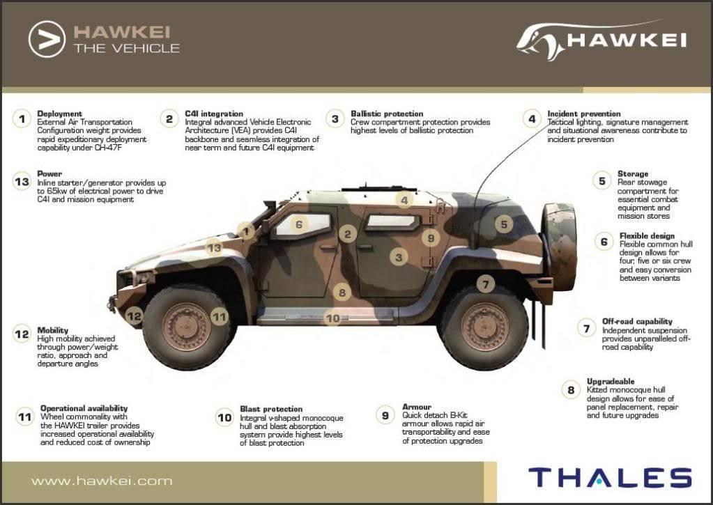 Бронеавтомобиль «Хавкей» (Hawkei).
