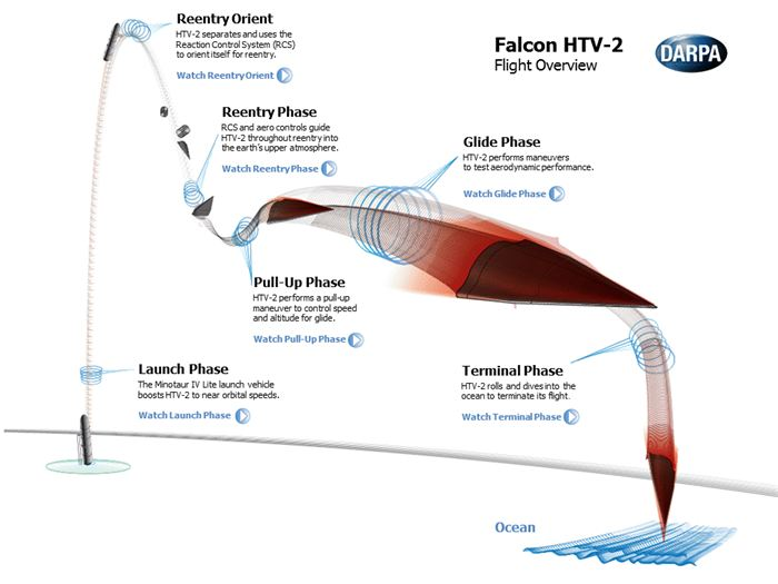 Falcon HTV-2 Flight Overview.