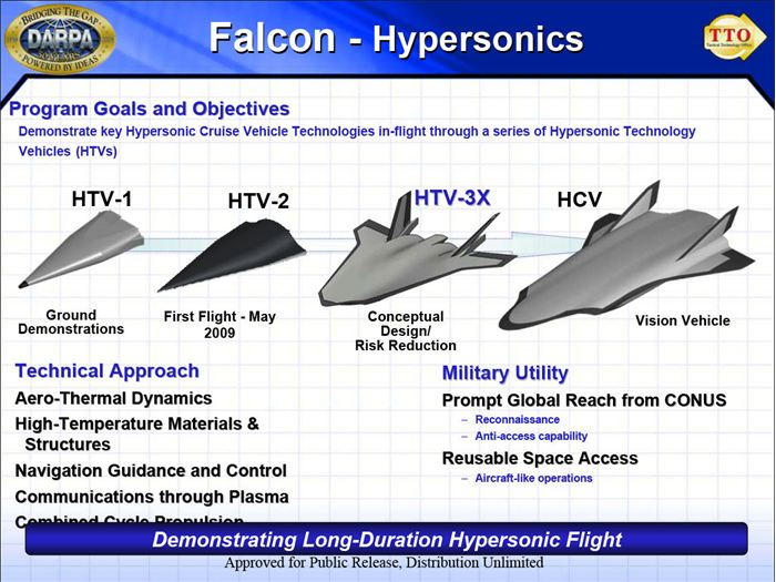 Demonstrating Long-Duration Hypersonic Flight.