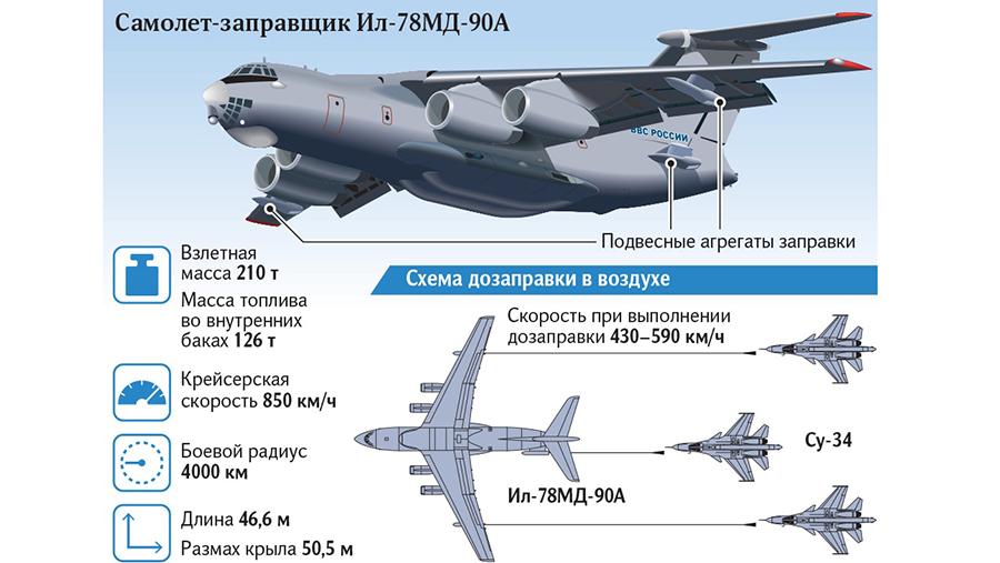 Самолет-заправщик Ил-76МД-90А.