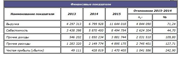 """Динамика показателей, характеризующих финансовое состояние ОАО """"Ил""""."""