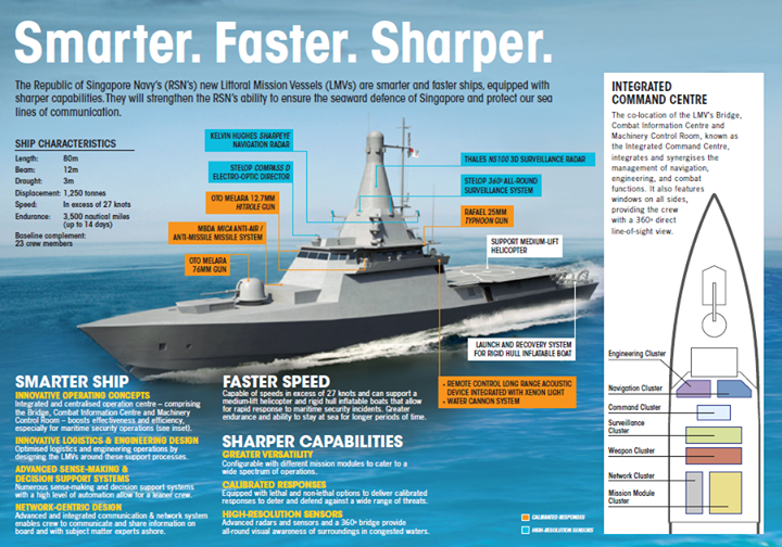Корабли класса LMV (Littoral Mission Vessel) для ВМС Сингапура.