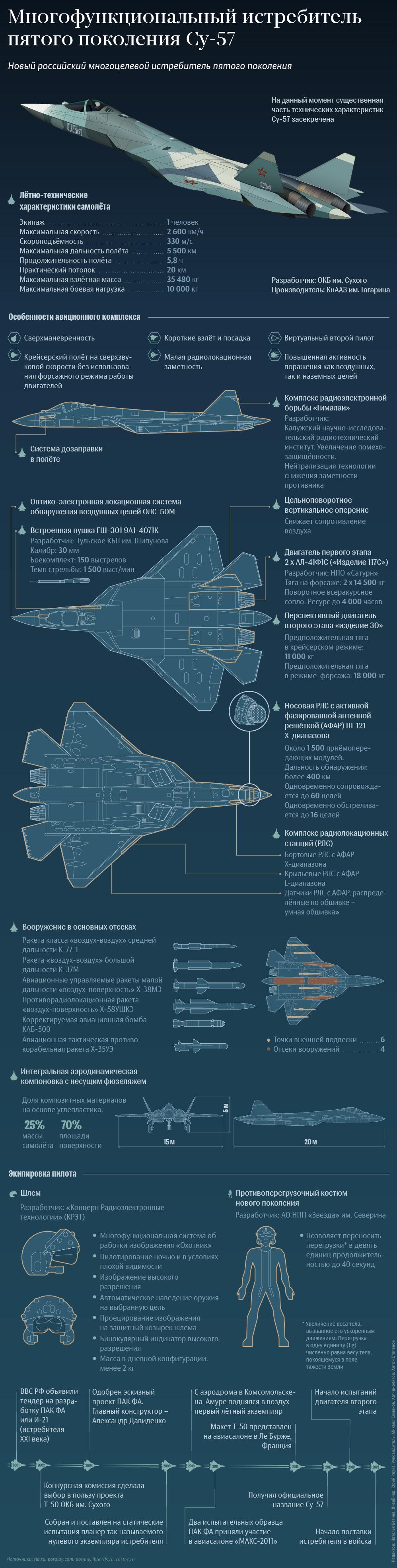 Инфографика Су-57.