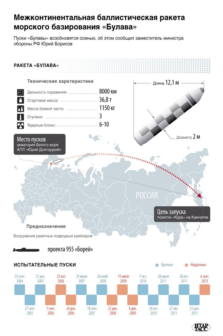 """Инфографика """"Ракета """"Булава"""""""
